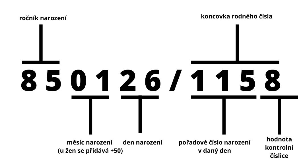 vysvětlení rodného čísla